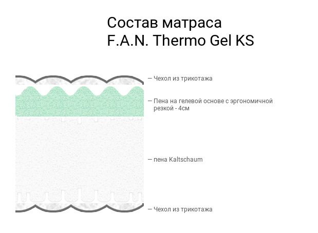 Матрас Thermo Gel KS от магазина Beddington.ru